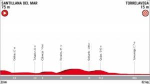16. etapa Vuelta 2018 profil