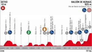 17. etapa Vuelta 2018 profil