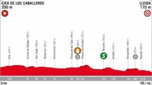 18. etapa Vuelta 2018 profil