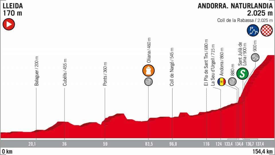 19. etapa Vuelta 2018 profil
