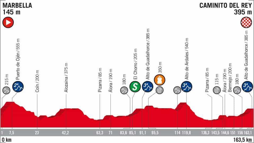 2. etapa Vuelta 2018 profil
