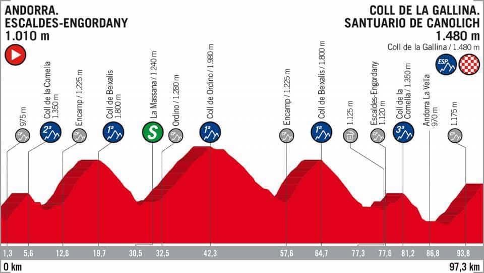 20. etapa Vuelta 2018 profil
