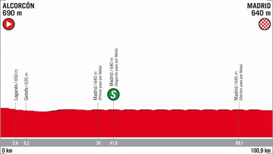 21. etapa Vuelta 2018 profil