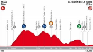 3. etapa Vuelta 2018 profil