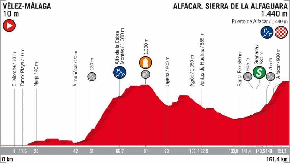 4. etapa Vuelta 2018 profil