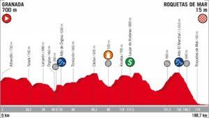 5. etapa Vuelta 2018 profil