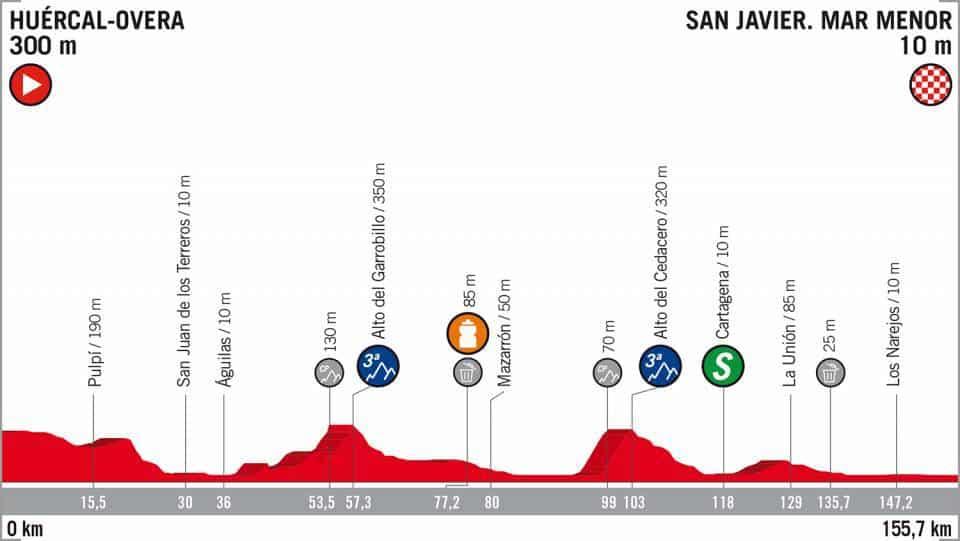 6. etapa Vuelta 2018 profil