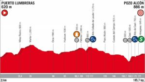 7. etapa Vuelta 2018 profil