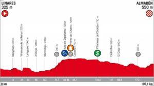 8. etapa Vuelta 2018 profil