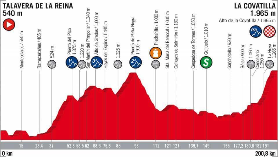 9. etapa Vuelta 2018 profil