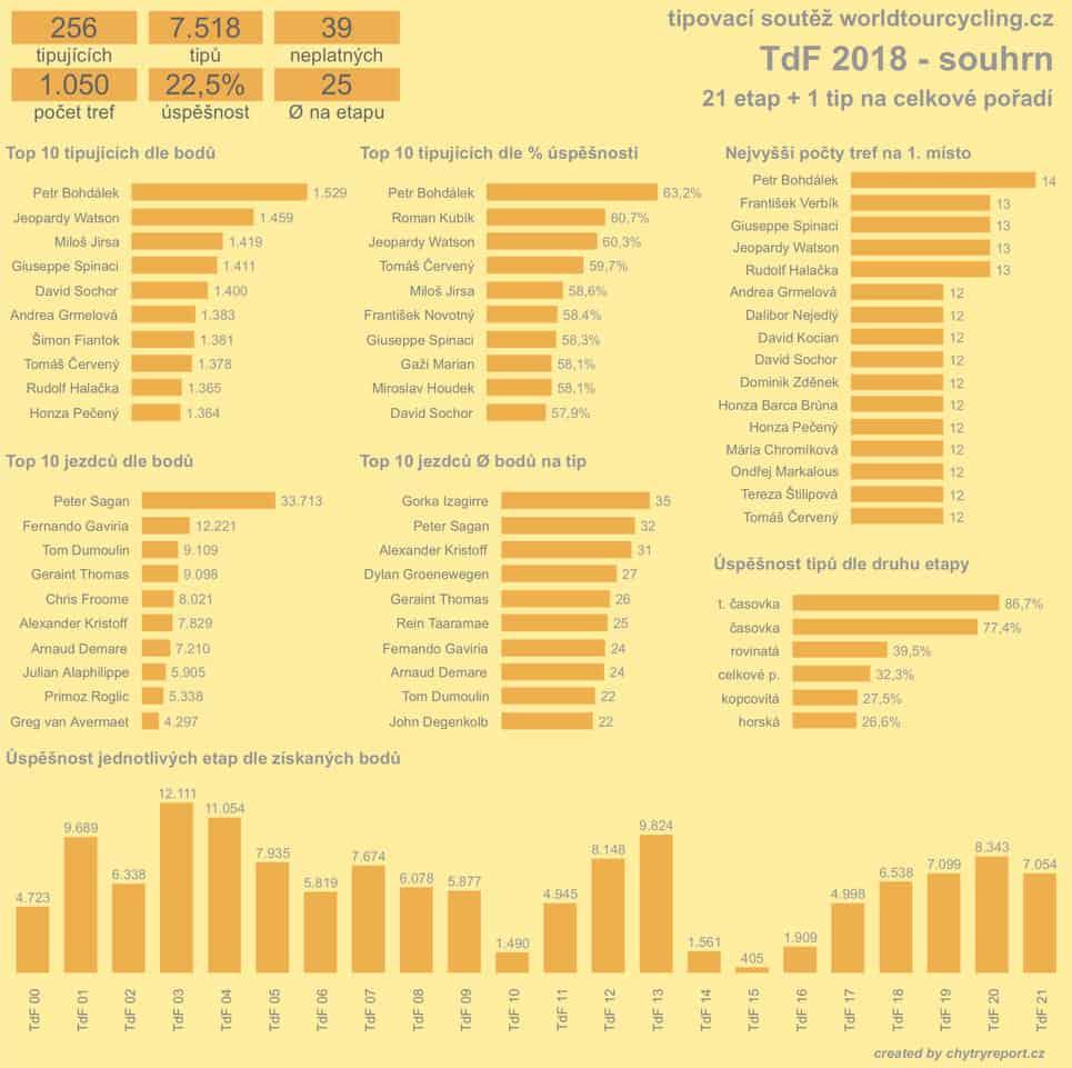 Grafika soutěž Tour de France 2018