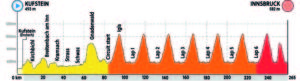 Profil silničního závodu mužů - mistrovství světa Innsbruck 2018