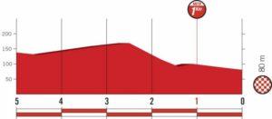 Profil závěrečných kilometrů 12. etapy Vuelty 2018 (Estaca de Bares)
