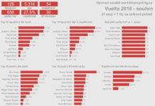 Tipovací soutěž Vuelta 2018