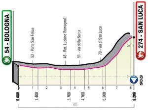 Profil 1. etapy Giro d'Italia 2019 (časovka, Bologna)
