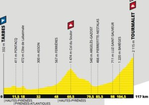 Profil - 14. etapa Tour de France 2019 (Tourmalet)