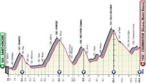 Profil 14. etapy Giro d'Italia 2019