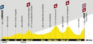 Profil - 15. etapa Tour de France 2019
