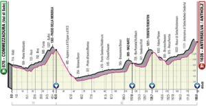 Profil 17. etapy Giro d'Italia 2019