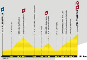 Profil - 20. etapa Tour de France 2019