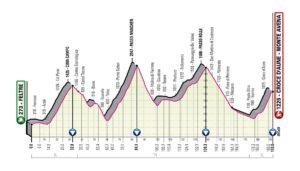 Profil 20. etapy Giro d'Italia 2019