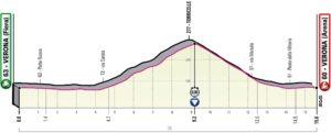 Profil 21. etapy Giro d'Italia 2019 (časovka, Verona)