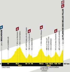 Profil - 6. etapa Tour de France 2019