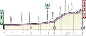 Profil 9. etapy Giro d'Italia 2019 (časovka, San Marino)