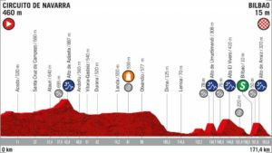 12. etapa Vuelty 2019 - nový profil