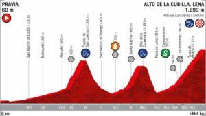 15. etapa Vuelty 2019 - nový profil