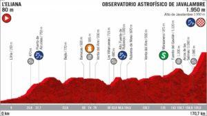 5. etapa Vuelty 2019 - nový profil