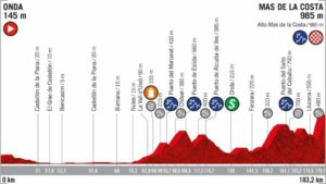 7. etapa Vuelty 2019 - nový profil