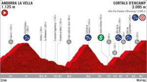 9. etapa Vuelty 2019 - nový profil