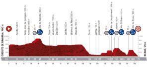 Profil 12. etapy Vuelty 2019
