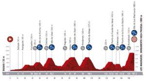 Profil 13. etapy Vuelty 2019