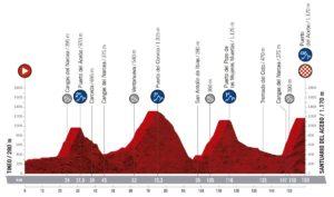Profil 14. etapy Vuelty 2019