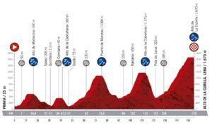 Profil 15. etapy Vuelty 2019