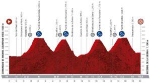 Profil 18. etapy Vuelty 2019