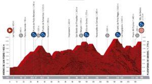 Profil 20. etapy Vuelty 2019