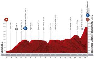 Profil 5. etapy Vuelty 2019
