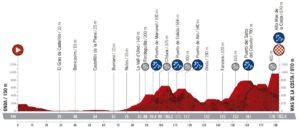 Profil 7. etapy Vuelty 2019