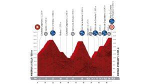 Profil 9. etapy Vuelty 2019