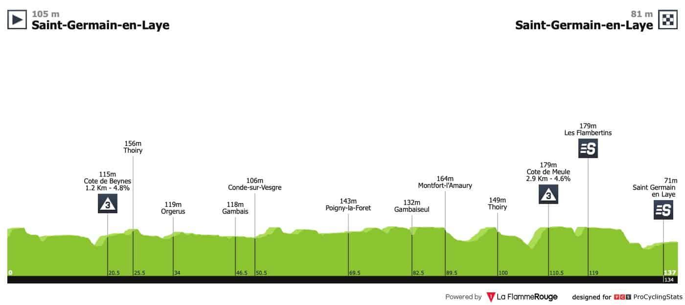 Paříž-Nice - 1. etapa
