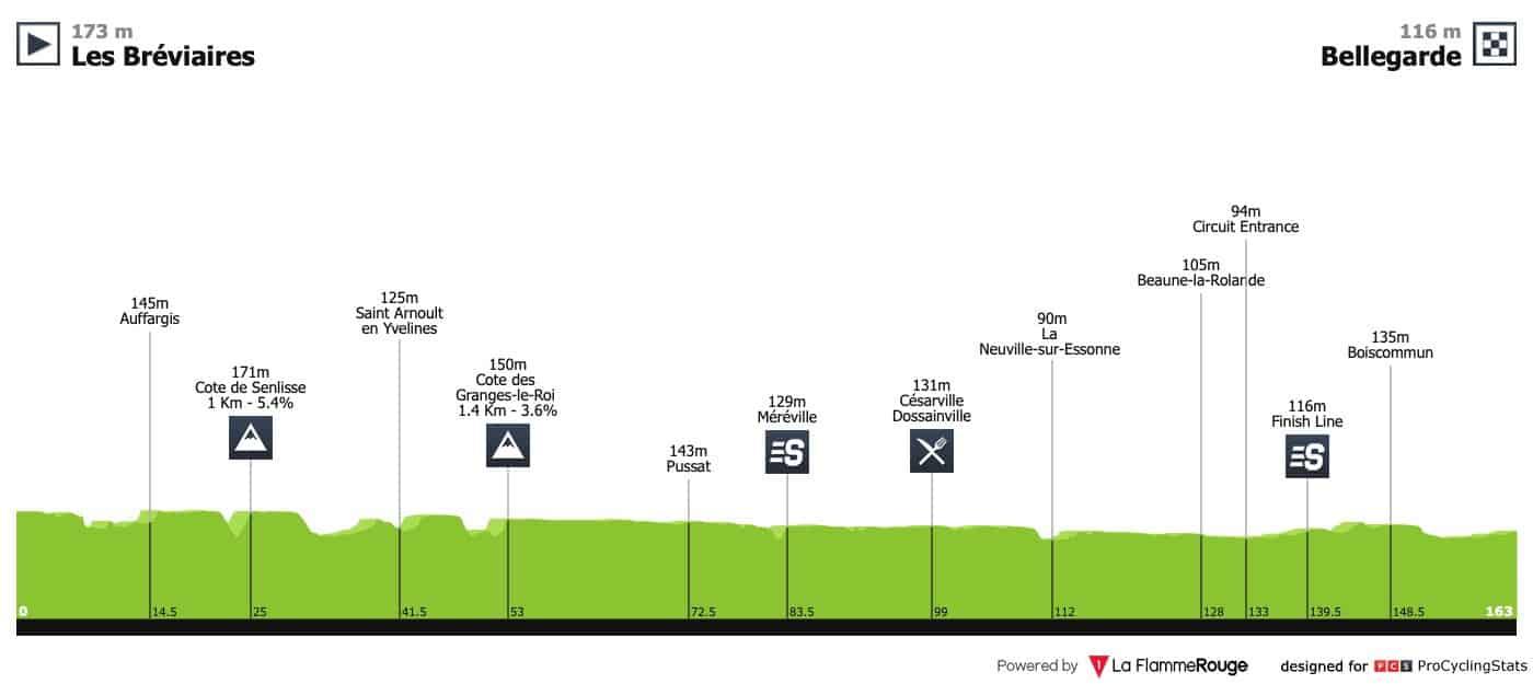 Paříž-Nice - 2.etapa