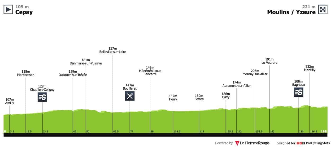 Paříž-Nice - 3.etapa