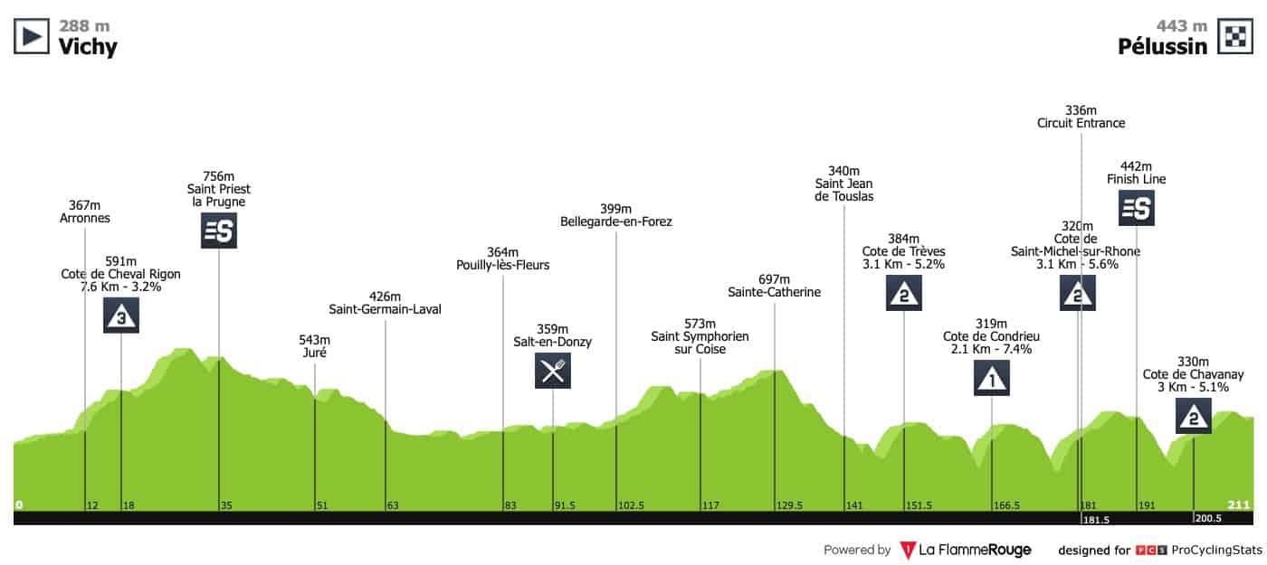 Paříž-Nice - 4.etapa