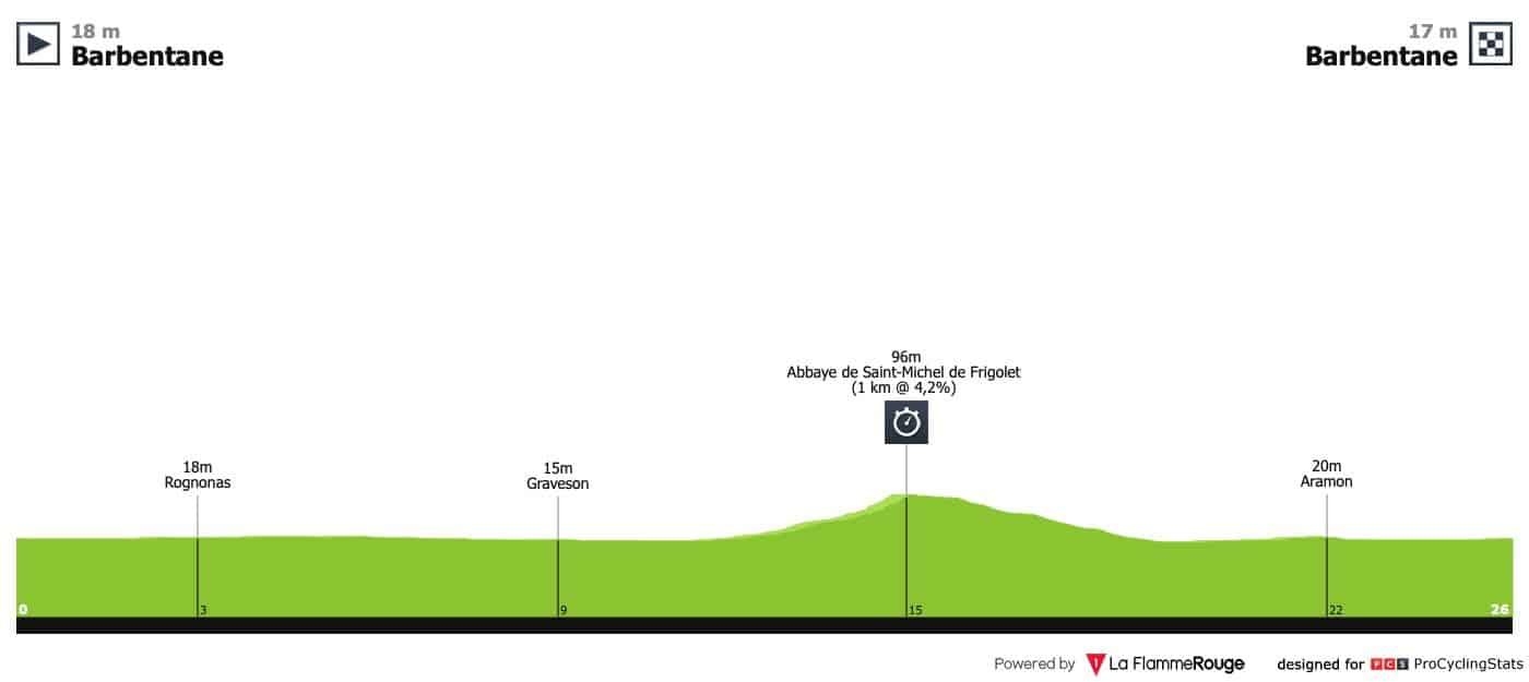 Paříž-Nice - 5.etapa