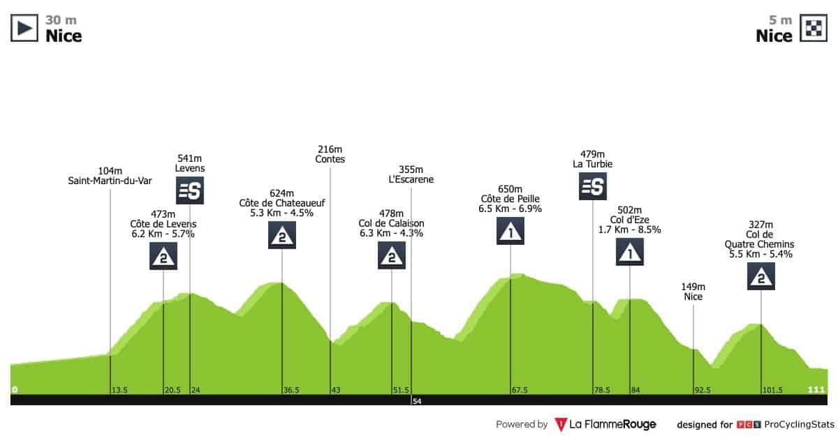 Paříž-Nice - 8.etapa
