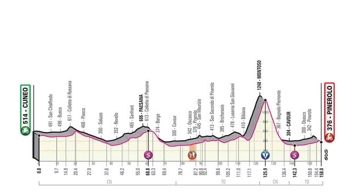 12. etapa Giro 2019