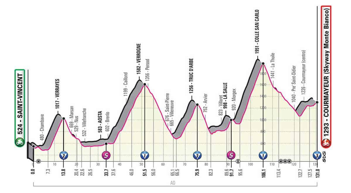 14. etapa Giro 2019